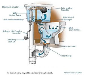 home's plumbing